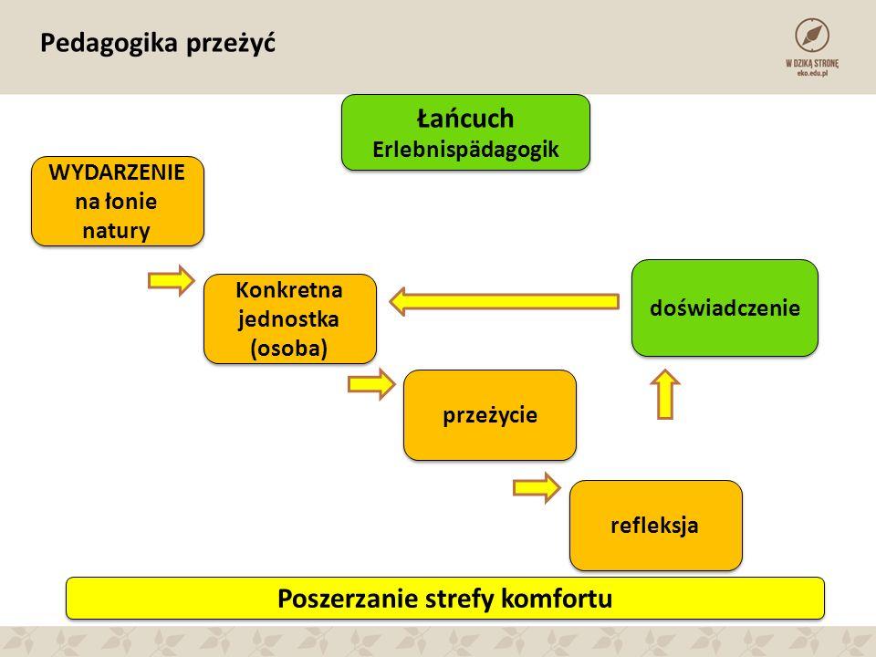 Pedagogika przeżyć WYDARZENIE na łonie natury WYDARZENIE na łonie natury Konkretna jednostka (osoba) Konkretna jednostka (osoba) przeżycie refleksja d