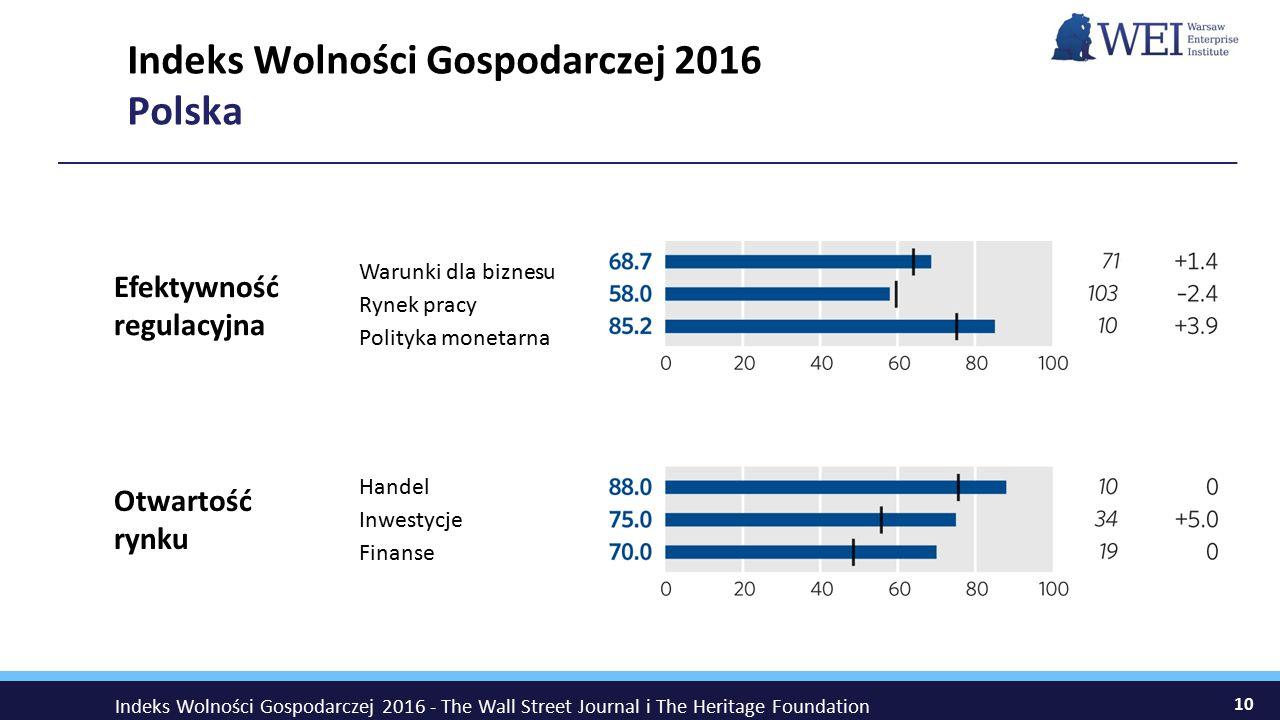 10 Indeks Wolności Gospodarczej 2016 Polska Otwartość rynku Handel Inwestycje Finanse Efektywność regulacyjna Warunki dla biznesu Rynek pracy Polityka monetarna Indeks Wolności Gospodarczej 2016 - The Wall Street Journal i The Heritage Foundation