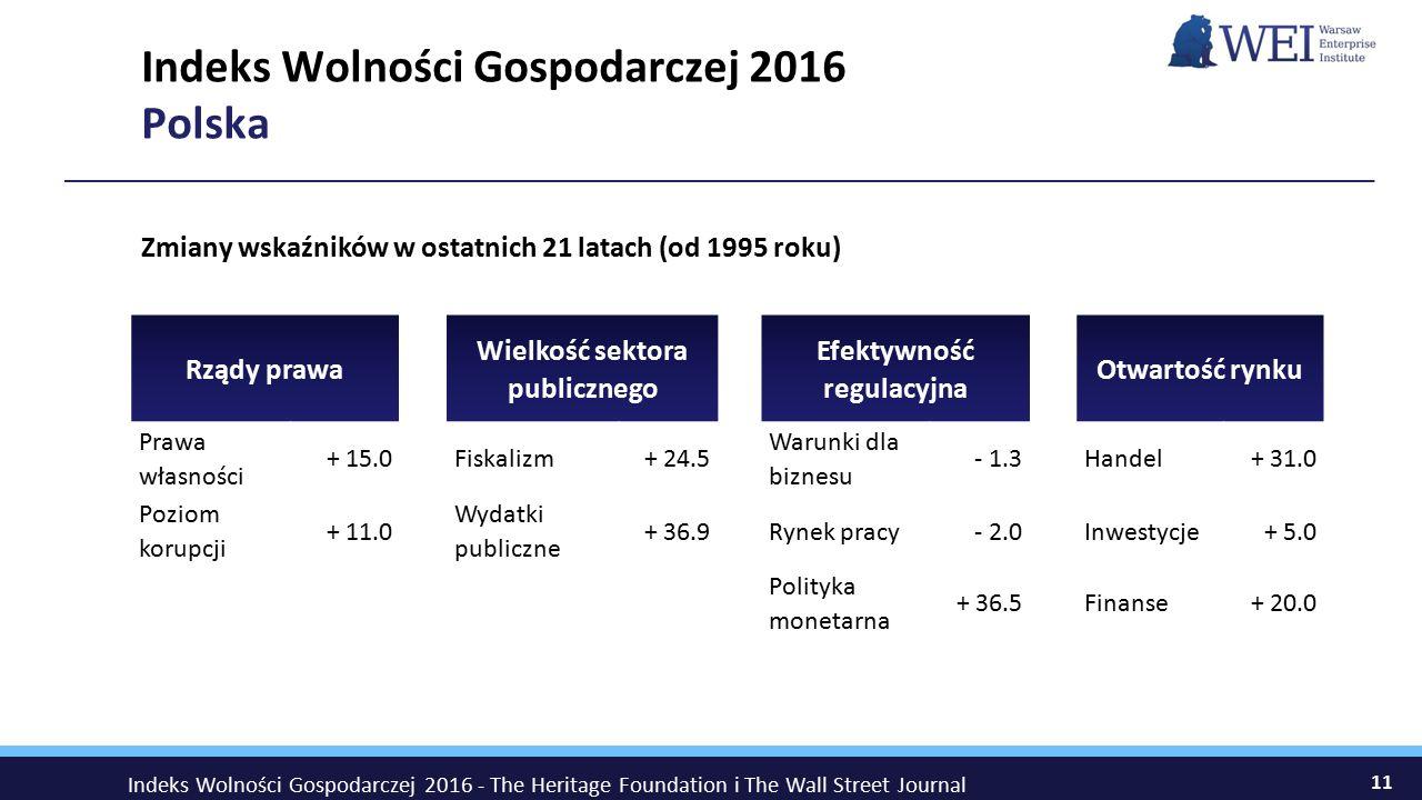 11 Indeks Wolności Gospodarczej 2016 Polska Rządy prawa Wielkość sektora publicznego Efektywność regulacyjna Otwartość rynku Prawa własności + 15.0 Fiskalizm+ 24.5 Warunki dla biznesu - 1.3 Handel+ 31.0 Poziom korupcji + 11.0 Wydatki publiczne + 36.9 Rynek pracy- 2.0 Inwestycje+ 5.0 Polityka monetarna + 36.5 Finanse+ 20.0 Zmiany wskaźników w ostatnich 21 latach (od 1995 roku) Indeks Wolności Gospodarczej 2016 - The Heritage Foundation i The Wall Street Journal