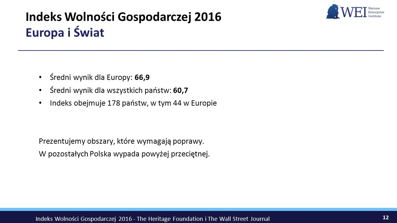 Średni wynik dla Europy: 66,9 Średni wynik dla wszystkich państw: 60,7 Indeks obejmuje 178 państw, w tym 44 w Europie Prezentujemy obszary, które wymagają poprawy.