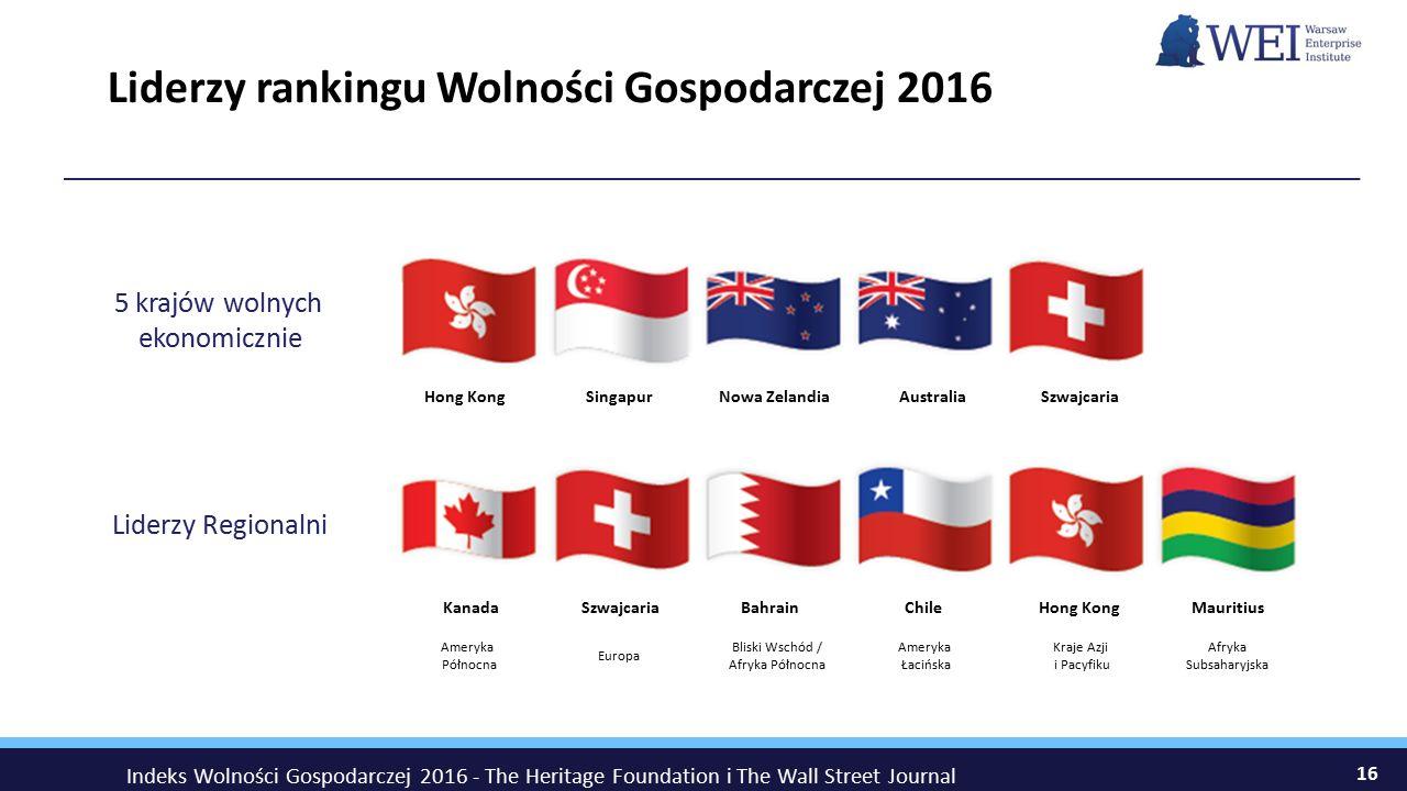 Liderzy rankingu Wolności Gospodarczej 2016 16 5 krajów wolnych ekonomicznie Liderzy Regionalni Hong Kong Kanada SzwajcariaAustraliaNowa ZelandiaSinga