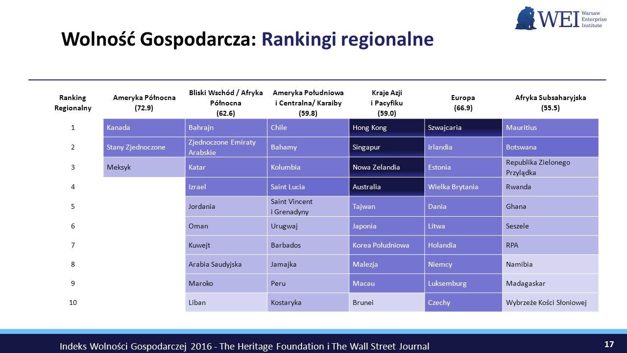 Wolność Gospodarcza: Rankingi regionalne 17 Ranking Regionalny Ameryka Północna (72.9) Bliski Wschód / Afryka Północna (62.6) Ameryka Południowa i Centralna/ Karaiby (59.8) Kraje Azji i Pacyfiku (59.0) Europa (66.9) Afryka Subsaharyjska (55.5) 1KanadaBahrajnChileHong KongSzwajcariaMauritius 2Stany Zjednoczone Zjednoczone Emiraty Arabskie BahamySingapurIrlandiaBotswana 3MeksykKatarKolumbiaNowa ZelandiaEstonia Republika Zielonego Przylądka 4 IzraelSaint LuciaAustraliaWielka BrytaniaRwanda 5 Jordania Saint Vincent i Grenadyny TajwanDaniaGhana 6 OmanUrugwajJaponiaLitwaSeszele 7 KuwejtBarbadosKorea PołudniowaHolandiaRPA 8 Arabia SaudyjskaJamajkaMalezjaNiemcyNamibia 9 MarokoPeruMacauLuksemburgMadagaskar 10 LibanKostarykaBruneiCzechyWybrzeże Kości Słoniowej Indeks Wolności Gospodarczej 2016 - The Heritage Foundation i The Wall Street Journal