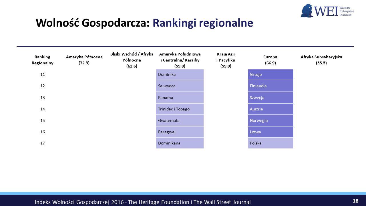 Wolność Gospodarcza: Rankingi regionalne 18 Ranking Regionalny Ameryka Północna (72.9) Bliski Wschód / Afryka Północna (62.6) Ameryka Południowa i Centralna/ Karaiby (59.8) Kraje Azji i Pacyfiku (59.0) Europa (66.9) Afryka Subsaharyjska (55.5) 11DominikaGruzja 12SalwadorFinlandia 13PanamaSzwecja 14 Trinidad i TobagoAustria 15 GwatemalaNorwegia 16 ParagwajŁotwa 17 DominikanaPolska Indeks Wolności Gospodarczej 2016 - The Heritage Foundation i The Wall Street Journal