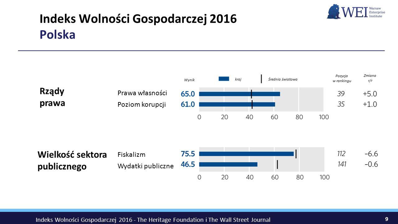 9 Indeks Wolności Gospodarczej 2016 Polska Rządy prawa Prawa własności Poziom korupcji Wynik Średnia światowakraj Zmiana r/r Pozycja w rankingu Wielkość sektora publicznego Fiskalizm Wydatki publiczne Indeks Wolności Gospodarczej 2016 - The Heritage Foundation i The Wall Street Journal