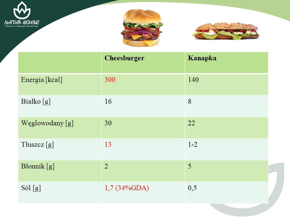 CheesburgerKanapka Energia [kcal]300140 Białko [g]168 Węglowodany [g]3022 Tłuszcz [g]131-2 Błonnik [g]25 Sól [g]1,7 (34%GDA)0,5