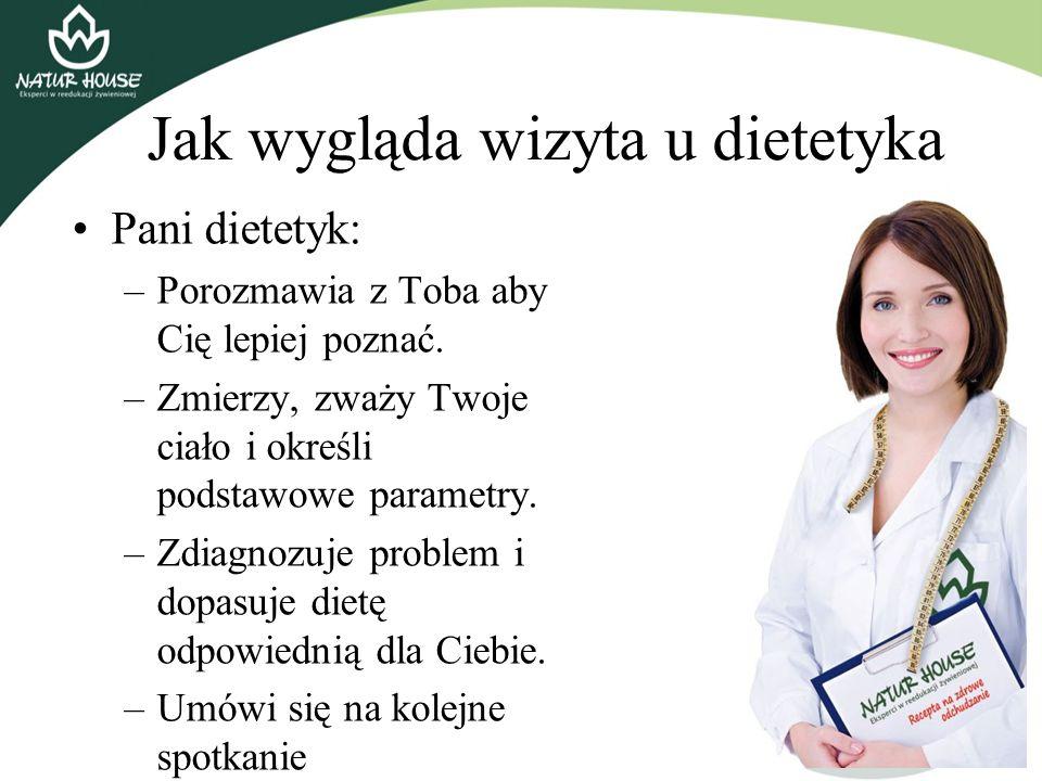 Jak wygląda wizyta u dietetyka Pani dietetyk: –Porozmawia z Toba aby Cię lepiej poznać. –Zmierzy, zważy Twoje ciało i określi podstawowe parametry. –Z