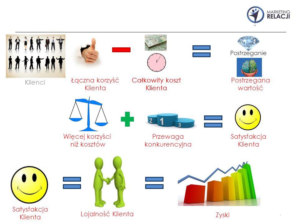 . Klienci Postrzeganie Zyski Łączna korzyść Klienta Całkowity koszt Klienta Postrzegana wartość Więcej korzyści niż kosztów Przewaga konkurencyjna Satysfakcja Klienta Lojalność Klienta Całkowity koszt Klienta