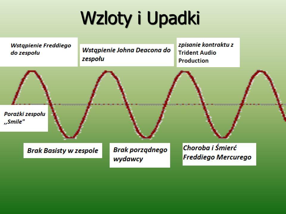 Wzloty i Upadki