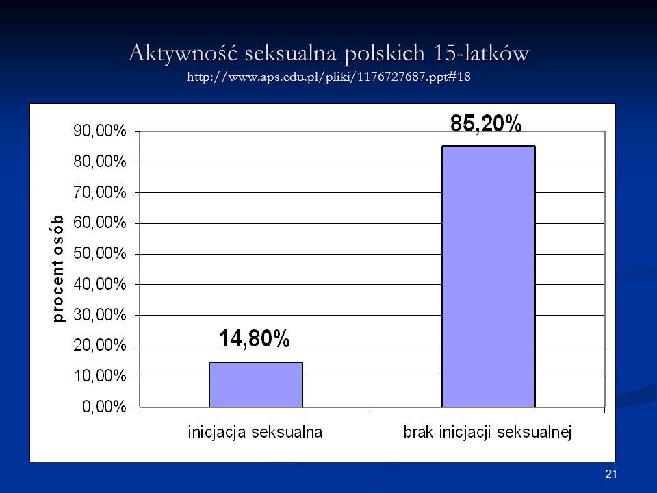 21 Aktywność seksualna polskich 15-latków http://www.aps.edu.pl/pliki/1176727687.ppt#18