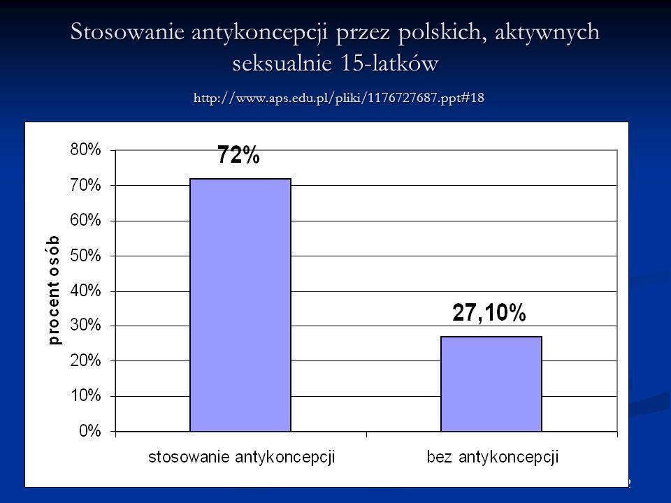 22 Stosowanie antykoncepcji przez polskich, aktywnych seksualnie 15-latków http://www.aps.edu.pl/pliki/1176727687.ppt#18