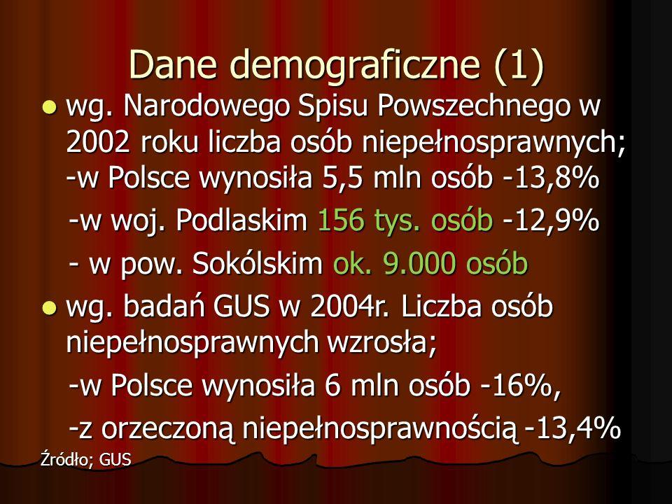 Dane demograficzne (1) wg. Narodowego Spisu Powszechnego w 2002 roku liczba osób niepełnosprawnych; -w Polsce wynosiła 5,5 mln osób -13,8% wg. Narodow