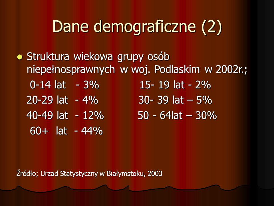 Dane demograficzne (2) Struktura wiekowa grupy osób niepełnosprawnych w woj. Podlaskim w 2002r.; Struktura wiekowa grupy osób niepełnosprawnych w woj.