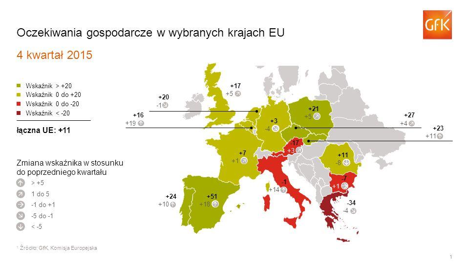 1 Oczekiwania gospodarcze w wybranych krajach EU 4 kwartał 2015 1 Źródło: GfK, Komisja Europejska > +5 Wskaźnik > +20 Wskaźnik 0 do +20 Wskaźnik 0 do -20 Wskaźnik < -20 łączna UE: +11      1 do 5 -1 do +1 -5 do -1 < -5 +7 +1 +51 +18 +24 +10 +14 -34 -4 -7 +1 +11 -8 +3 -4 +17 +5 +20 +16 +19 +27 +4 +23 +11 +21 +5 Zmiana wskaźnika w stosunku do poprzedniego kwartału -17 +3               