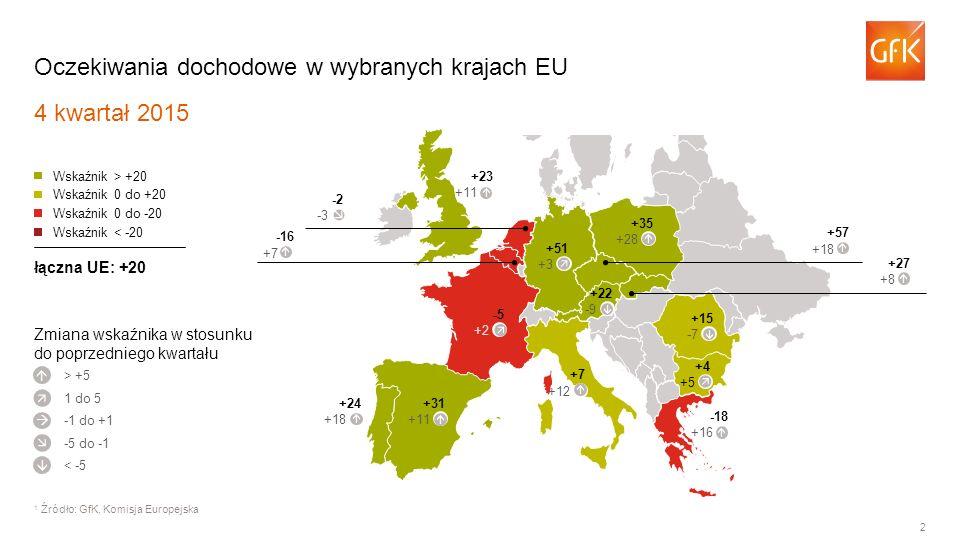 2 Oczekiwania dochodowe w wybranych krajach EU 4 kwartał 2015 1 Źródło: GfK, Komisja Europejska > +5 Wskaźnik > +20 Wskaźnik 0 do +20 Wskaźnik 0 do -20 Wskaźnik < -20 łączna UE: +20      1 do 5 -1 do +1 -5 do -1 < -5 -5 +2 +31 +11 +24 +18  -18 +16 +4 +5 +15 -7 +51 +3 +23 +11 -2 -3 -16 +7 +57 +18 +27 +8 +35 +28 Zmiana wskaźnika w stosunku do poprzedniego kwartału +22 -9         +7 +12       