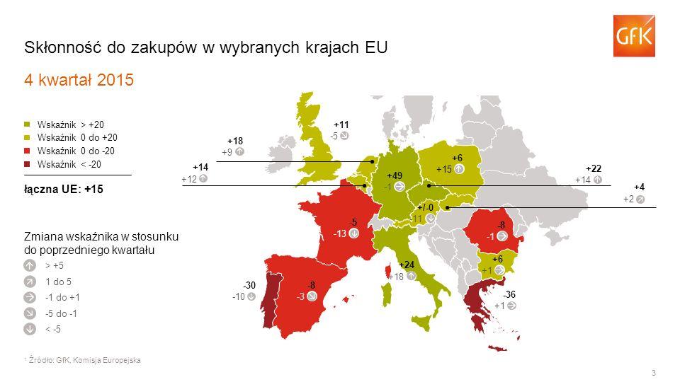 3 Skłonność do zakupów w wybranych krajach EU 4 kwartał 2015 1 Źródło: GfK, Komisja Europejska > +5 Wskaźnik > +20 Wskaźnik 0 do +20 Wskaźnik 0 do -20 Wskaźnik < -20 łączna UE: +15      1 do 5 -1 do +1 -5 do -1 < -5 -5 -13 -8 -3 -30 -10 +24 +18 -36 +1 +6 +1 -8 +49 +11 -5 +18 +9 +14 +12 +22 +14 +4 +2 +6 +15 Zmiana wskaźnika w stosunku do poprzedniego kwartału +/-0 -11               