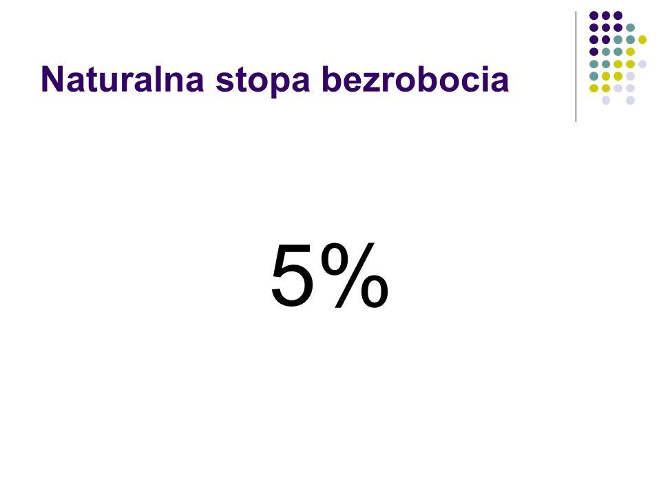 Naturalna stopa bezrobocia 5%