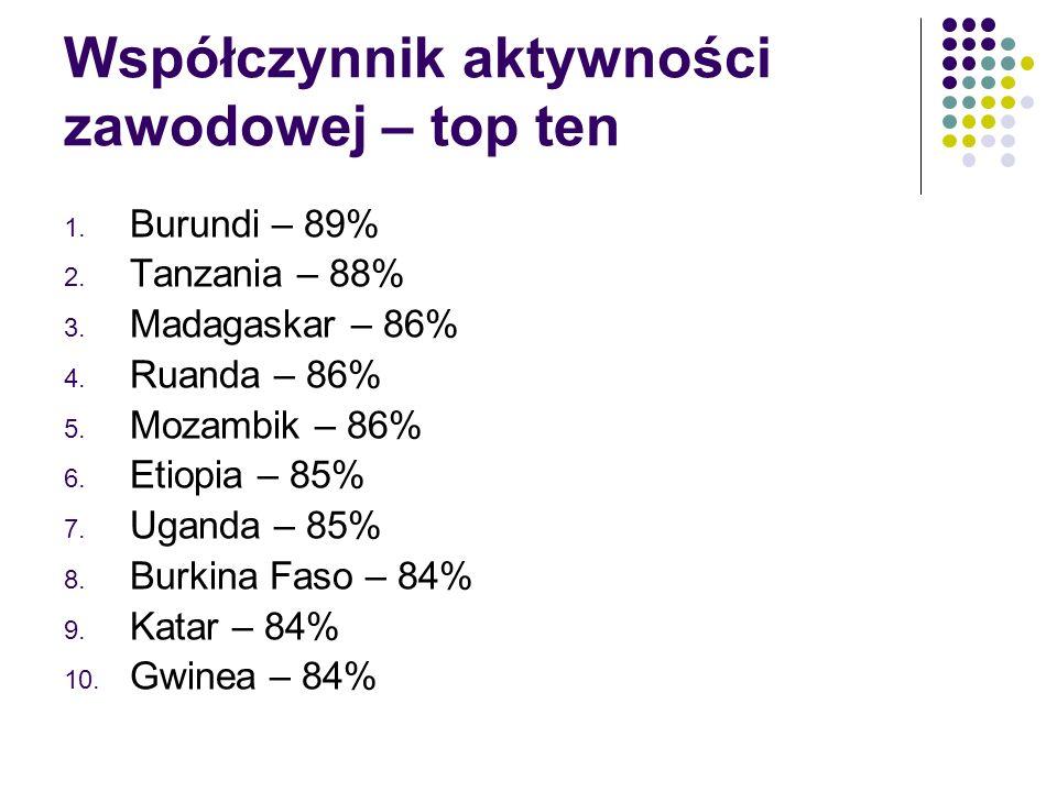 Współczynnik aktywności zawodowej – top ten 1. Burundi – 89% 2.