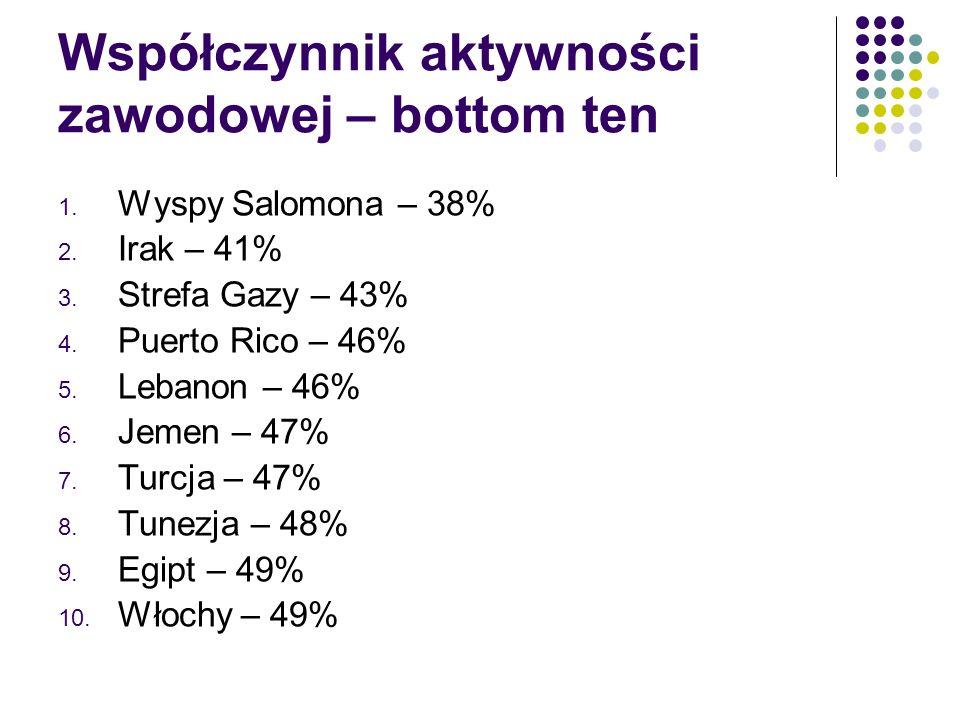 Współczynnik aktywności zawodowej – bottom ten 1. Wyspy Salomona – 38% 2.