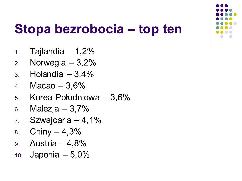 Stopa bezrobocia – top ten 1. Tajlandia – 1,2% 2.