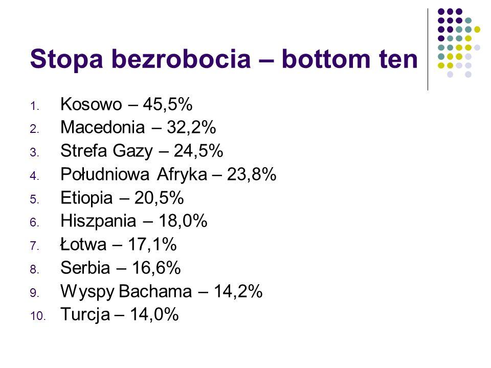 Stopa bezrobocia – bottom ten 1. Kosowo – 45,5% 2.