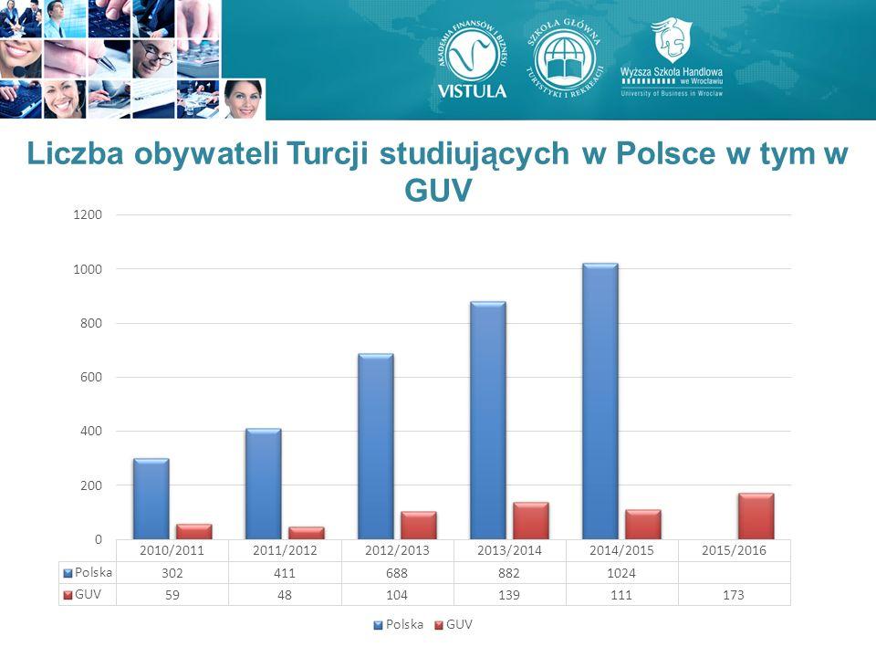 Liczba obywateli Turcji studiujących w Polsce w tym w GUV