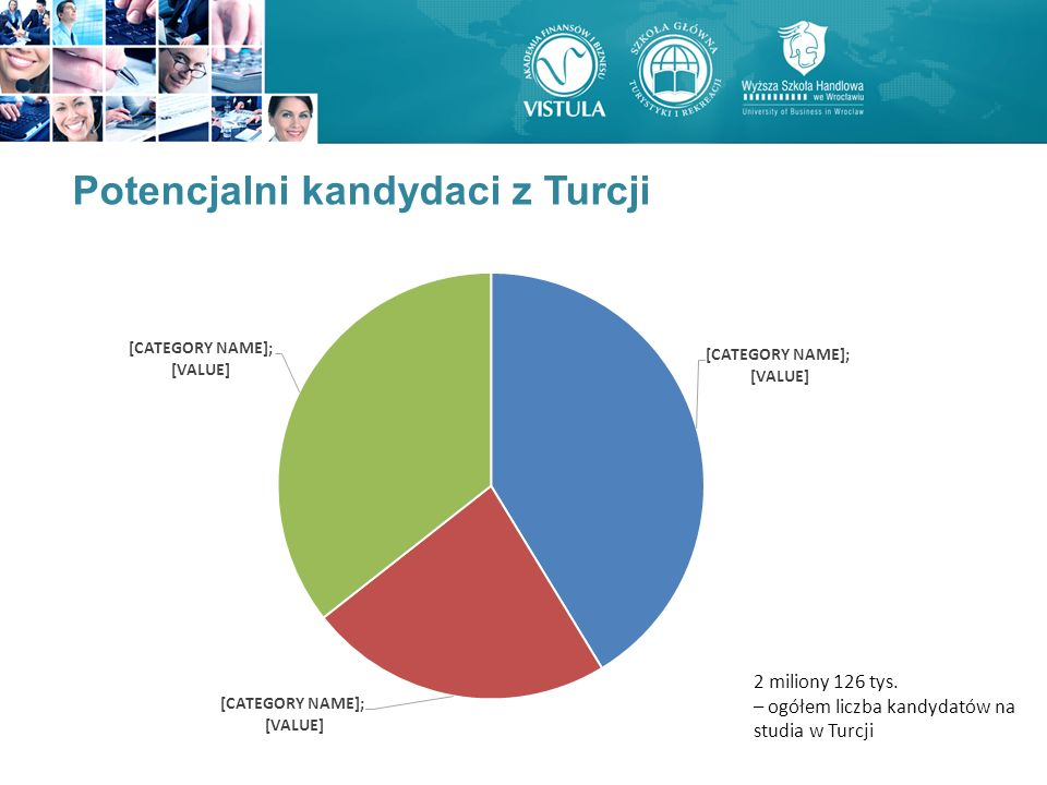 Potencjalni kandydaci z Turcji 2 miliony 126 tys. – ogółem liczba kandydatów na studia w Turcji