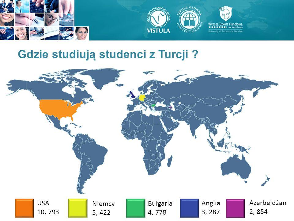 Gdzie studiują studenci z Turcji ? Gdzie studiują studenci z Turcji studiują? USA 10, 793 Niemcy 5, 422 Bułgaria 4, 778 Anglia 3, 287 Azerbejdżan 2, 8