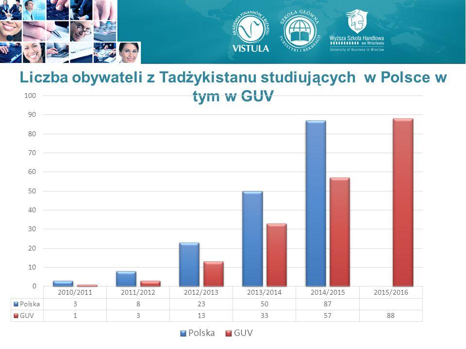 Liczba obywateli z Tadżykistanu studiujących w Polsce w tym w GUV