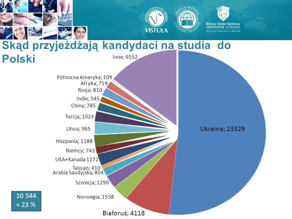 Ukraina; 23329 Białoruś; 4118 Norwegia; 1538 Szwecja; 1290 Arabia Saudyjska; 804 Taiwan; 410 USA+Kanada 1172 Niemcy; 743 Turcja; 1024 Chiny; 785 Indie
