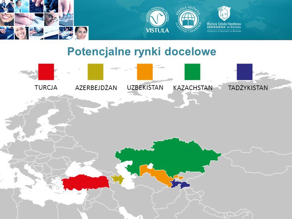 Potencjalne rynki docelowe TURCJA AZERBEJDŻANKAZACHSTAN UZBEKISTAN TADŻYKISTAN