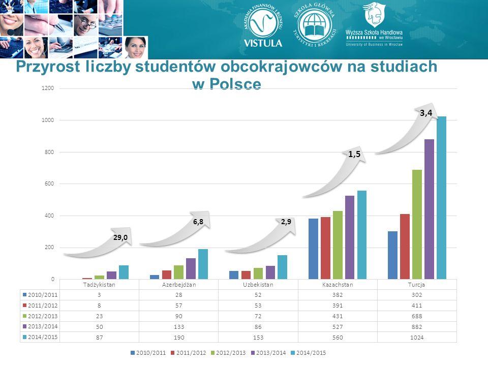29,0 6,8 2,9 Przyrost liczby studentów obcokrajowców na studiach w Polsce 1,5 3,4