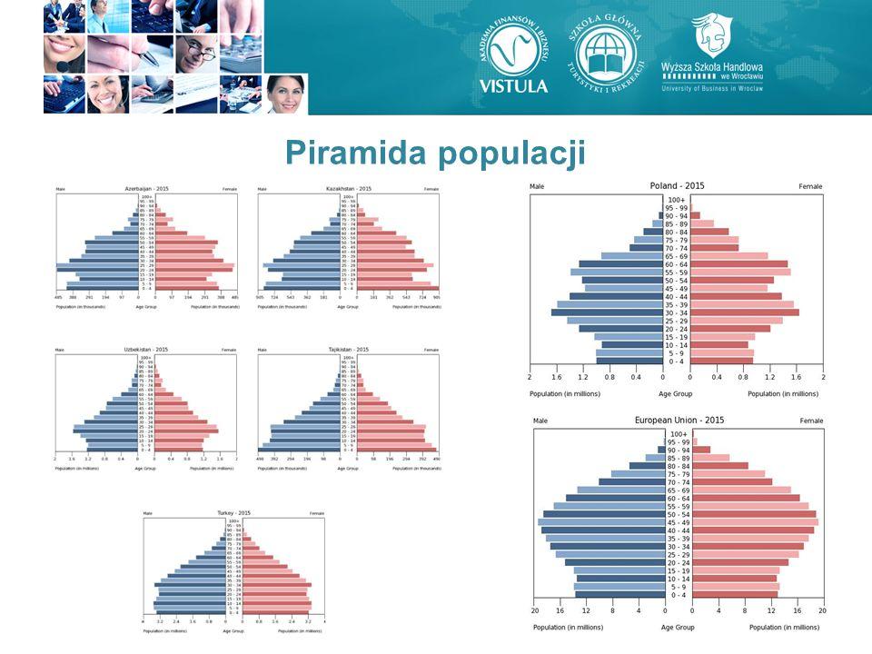 Piramida populacji