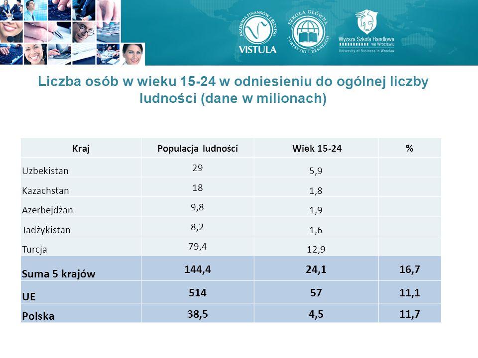 Liczba osób w wieku 15-24 w odniesieniu do ogólnej liczby ludności (dane w milionach) KrajPopulacja ludności Wiek 15-24% Uzbekistan 29 5,9 Kazachstan 18 1,8 Azerbejdżan 9,8 1,9 Tadżykistan 8,2 1,6 Turcja 79,4 12,9 Suma 5 krajów 144,424,116,7 UE 5145711,1 Polska 38,54,511,7
