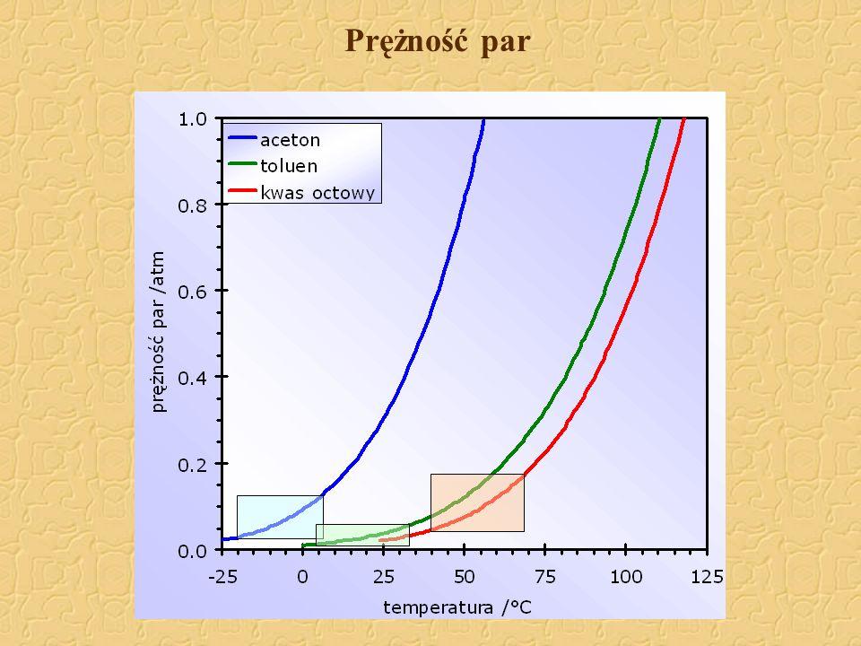 Reakcje uboczne podczas polikondensacji Reakcje degradacji (obniżają masę cząsteczkową polimeru): poliestry: acydoliza alkoholiza