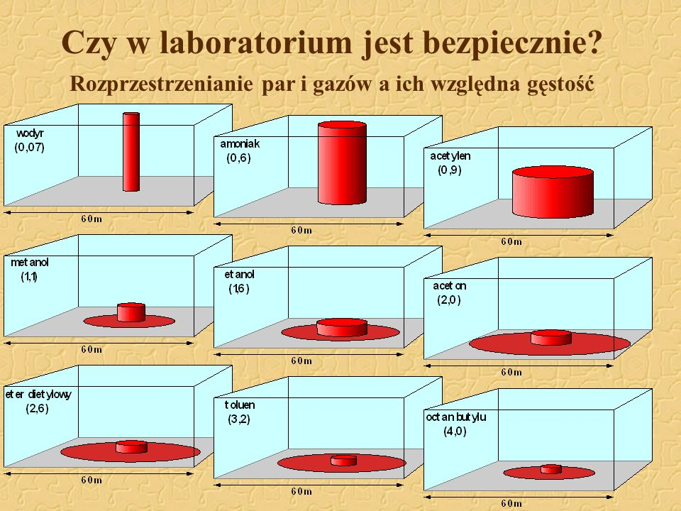 Czy w laboratorium jest bezpiecznie? Rozprzestrzenianie par i gazów a ich względna gęstość