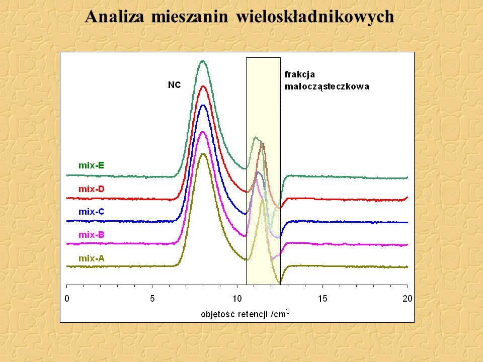 Analiza mieszanin wieloskładnikowych