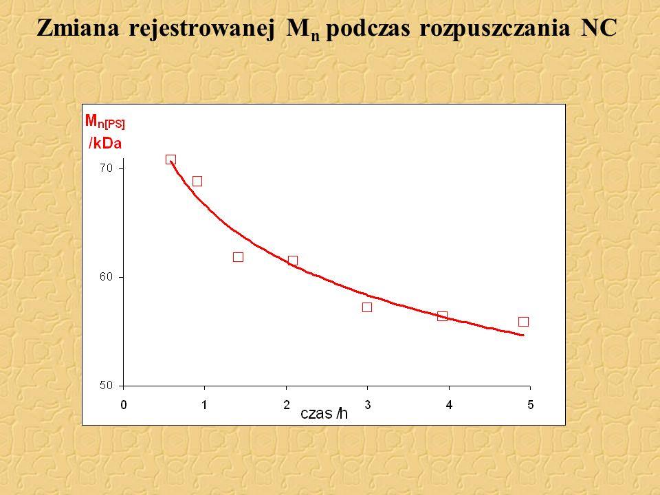 Zmiana rejestrowanej M n podczas rozpuszczania NC