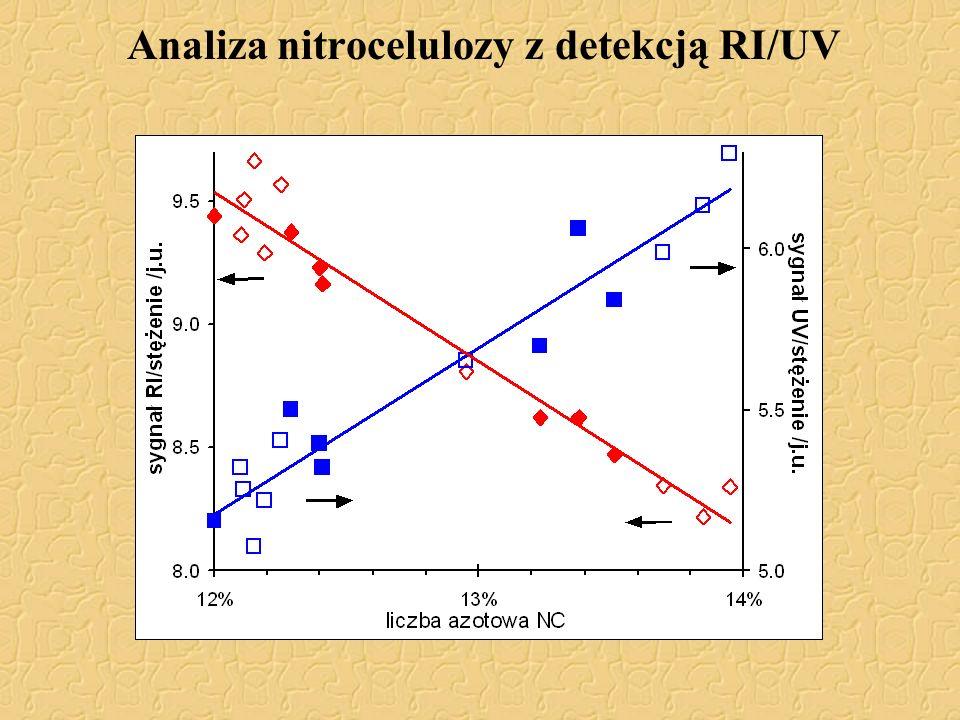 Analiza nitrocelulozy z detekcją RI/UV