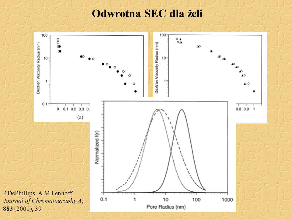 Odwrotna SEC dla żeli P.DePhillips, A.M.Lenhoff, Journal of Chromatography A, 883 (2000), 39