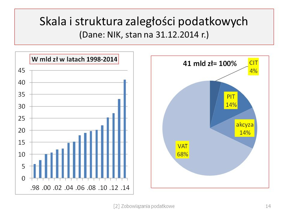 Skala i struktura zaległości podatkowych (Dane: NIK, stan na 31.12.2014 r.) [2] Zobowiązania podatkowe14