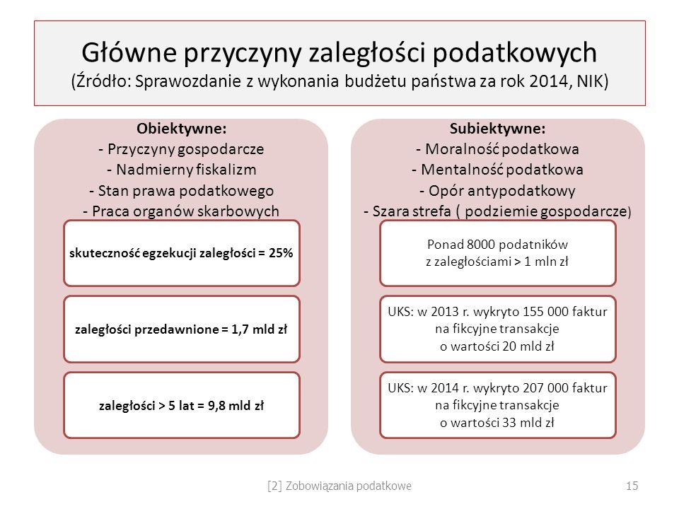 Główne przyczyny zaległości podatkowych (Źródło: Sprawozdanie z wykonania budżetu państwa za rok 2014, NIK) Obiektywne: - Przyczyny gospodarcze - Nadm