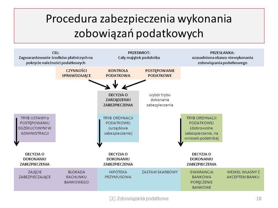 Procedura zabezpieczenia wykonania zobowiązań podatkowych CEL: Zagwarantowanie środków płatniczych na pokrycie należności podatkowych PRZEDMIOT: Cały