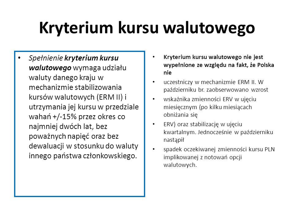 Kryterium kursu walutowego Spełnienie kryterium kursu walutowego wymaga udziału waluty danego kraju w mechanizmie stabilizowania kursów walutowych (ER