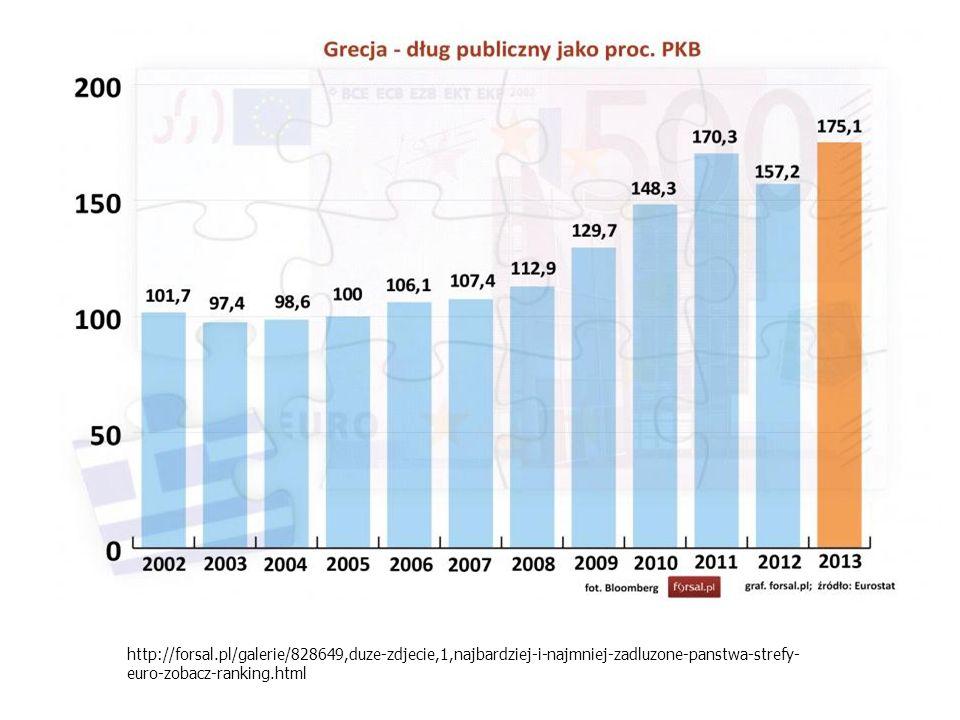 http://forsal.pl/galerie/828649,duze-zdjecie,1,najbardziej-i-najmniej-zadluzone-panstwa-strefy-euro-zobacz-ranking.html