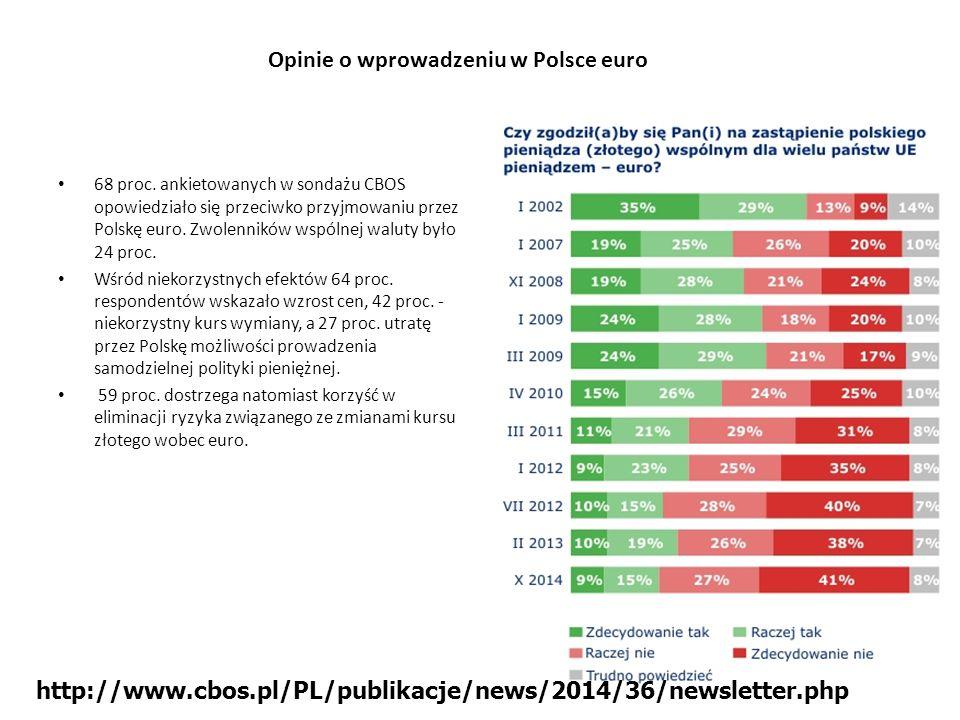 Opinie o wprowadzeniu w Polsce euro 68 proc. ankietowanych w sondażu CBOS opowiedziało się przeciwko przyjmowaniu przez Polskę euro. Zwolenników wspól