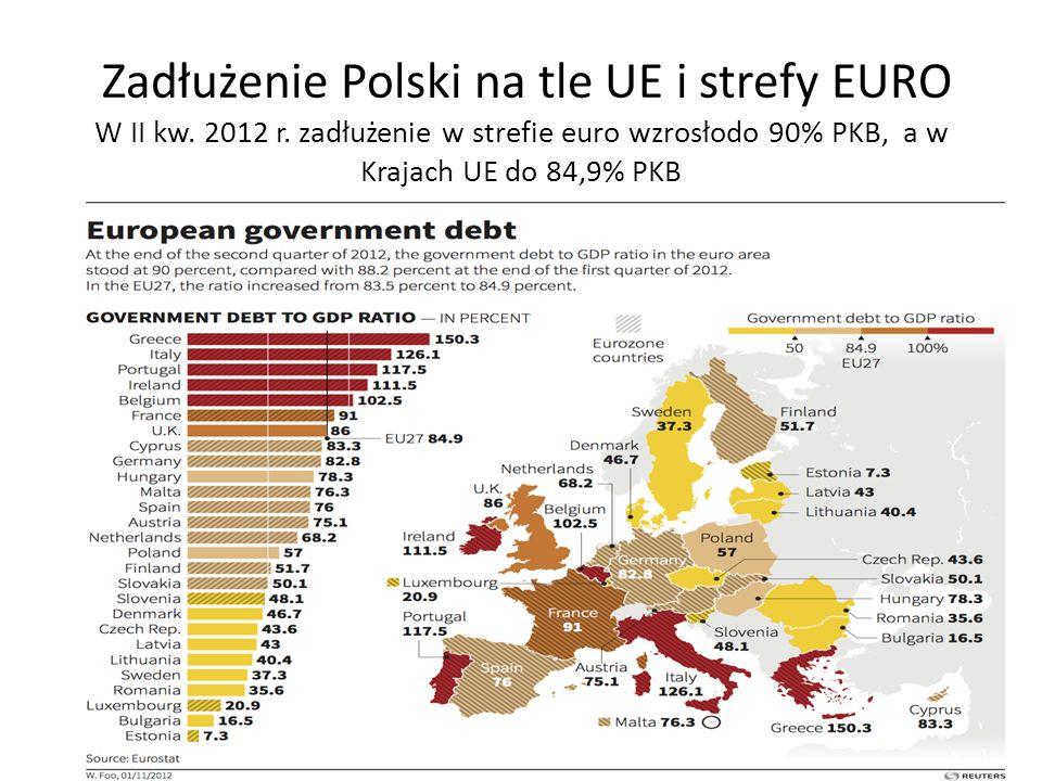 Zadłużenie Polski na tle UE i strefy EURO W II kw. 2012 r. zadłużenie w strefie euro wzrosłodo 90% PKB, a w Krajach UE do 84,9% PKB