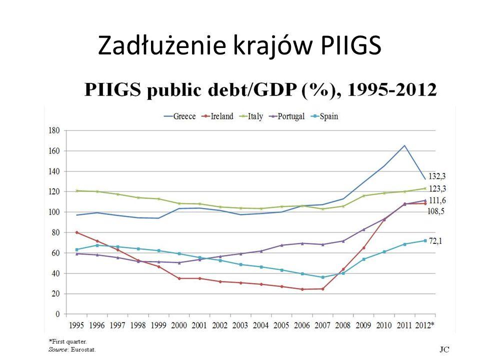 Zadłużenie krajów PIIGS