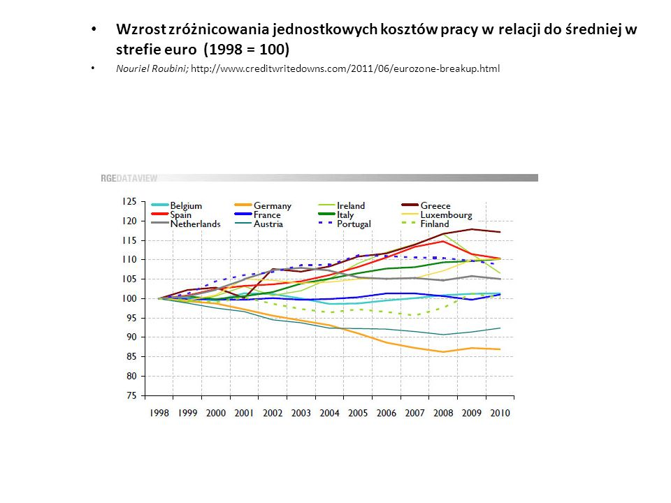 Wzrost zróżnicowania jednostkowych kosztów pracy w relacji do średniej w strefie euro (1998 = 100) Nouriel Roubini; http://www.creditwritedowns.com/20