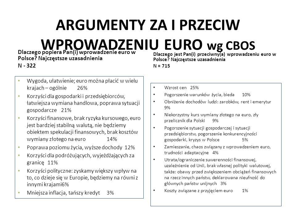 ARGUMENTY ZA I PRZECIW WPROWADZENIU EURO wg CBOS Dlaczego popiera Pan(i) wprowadzenie euro w Polsce? Najczęstsze uzasadnienia N - 322 Wygoda, ułatwien