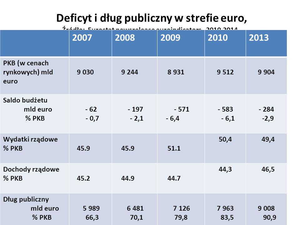 Deficyt i dług publiczny w strefie euro, Źródło: Eurostat newsrelease euroindicators, 2010,2014 20072008200920102013 PKB (w cenach rynkowych) mld euro